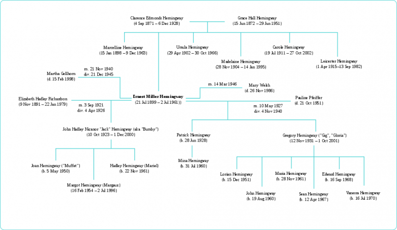 Create An Online Family Tree In 5 Easy Steps (With Anecdotes And Pictures of Past Family Members)